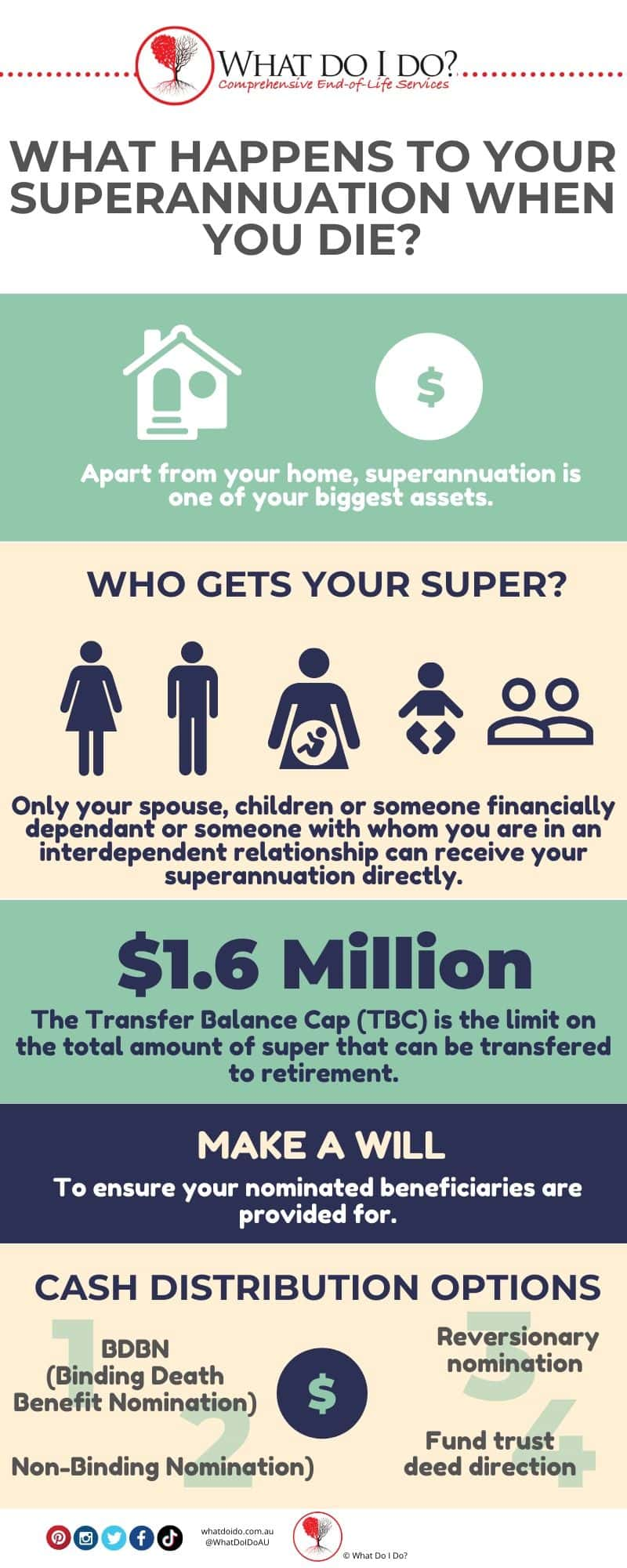 WHAT HAPPENS TO YOUR SUPERANNUATION when you die. Infographic.